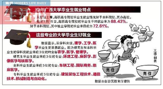 广西大学毕业生就业特点。图片来源:当代生活报