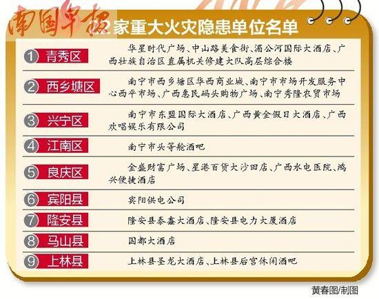 22家重大火灾隐患单位名单。黄春图/制图