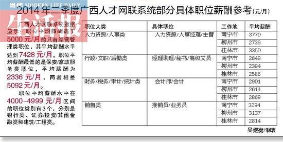 2014年第二季度广西人才网联系统部分具体职位薪酬参考(元/月)