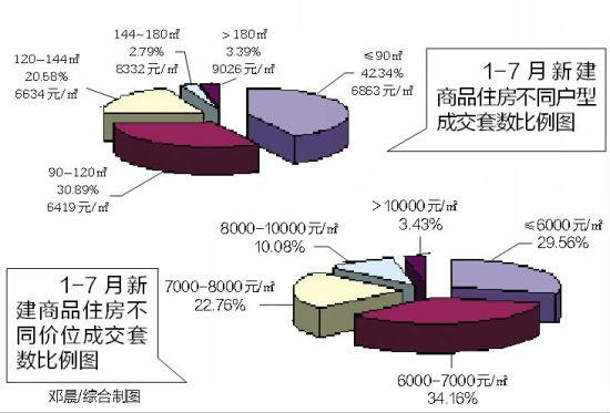 1-7月新建商品住房不同户型成交套数比例图
