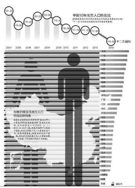 内地31省区市出生人口性别比排列表