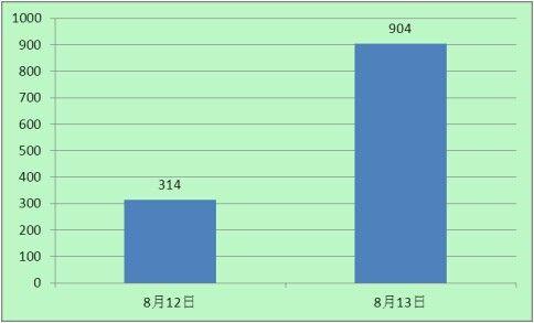 """""""湖南 产妇""""的新浪微博热度统计图"""