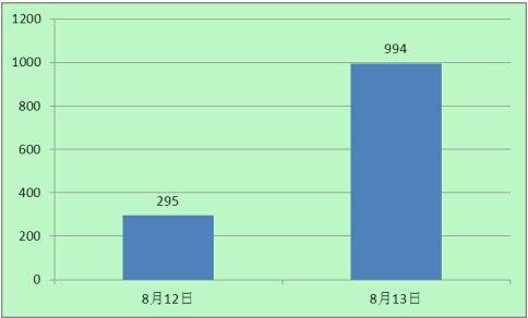 """""""湖南官员谈举报药监局前局长""""百度新闻热度统计图"""
