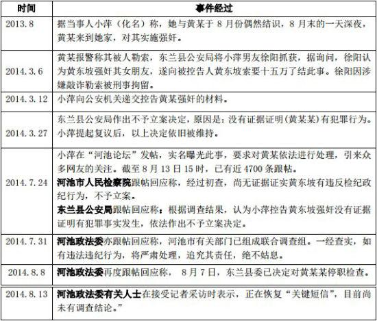 """""""广西反贪局副局长被指强奸女子后设局抓其男友""""一事事件脉络时间"""