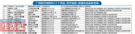 广西暂停销售的13个药品、医疗器械、保健食品品种名单。韦春艳/制表