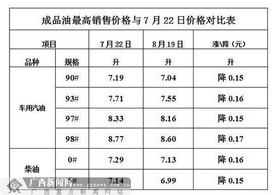 8月19日成品油最高销售价格与7月22日价格对比表。来源:自治区物价局