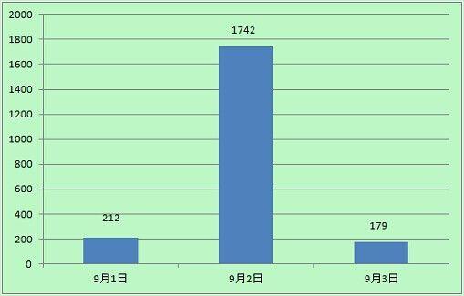 """""""广东辅警 刑拘""""新浪微博热度统计图"""