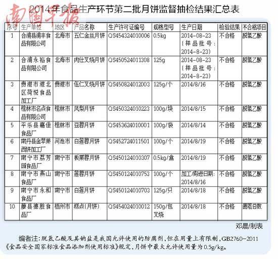 2014年食品生产环节第二批月饼监督抽检结果汇总表