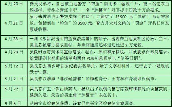"""""""广西孕妇遭警察钓鱼执法,被勒索10万""""一事经过脉络"""