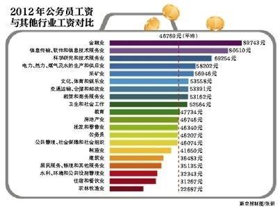 社科院报告:2012年公务员工资低于城镇单位