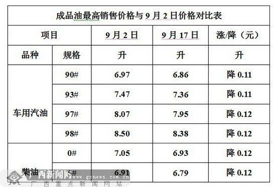 16日24时成品油最高销售价格与9月2日价格对比表。