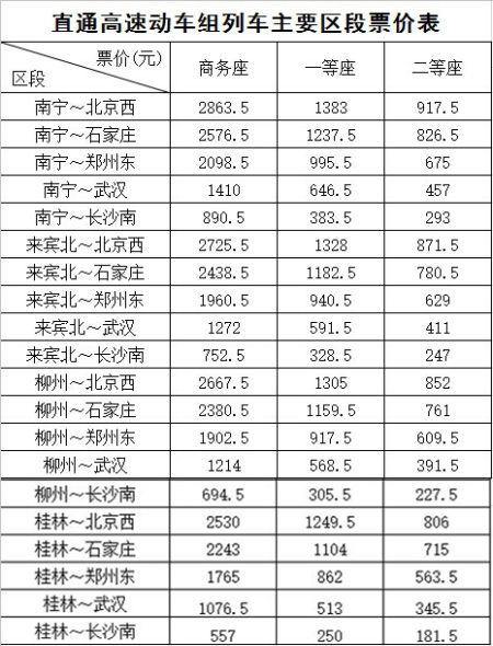 直通高速动车组列车主要区段票价表。南宁铁路局供图
