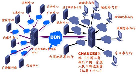 广西区域金融中心网络拓扑结构