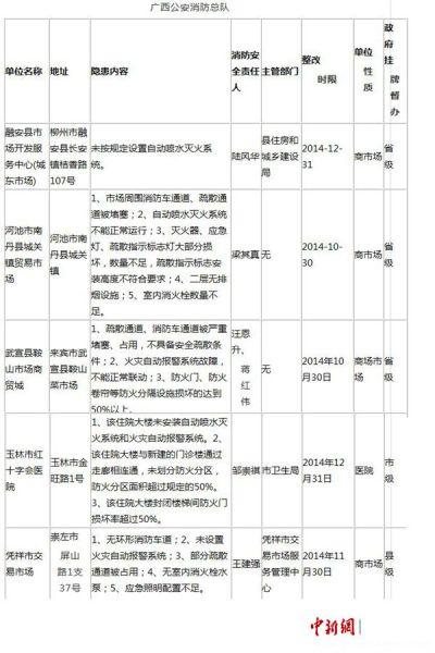 163家重大火灾隐患单位中广西被曝光的单位