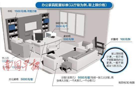 厅级干部办公家具不超1.86万元