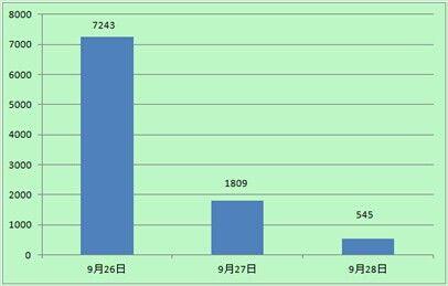 """""""广西 小学生被砍杀""""新浪微博热度统计图"""
