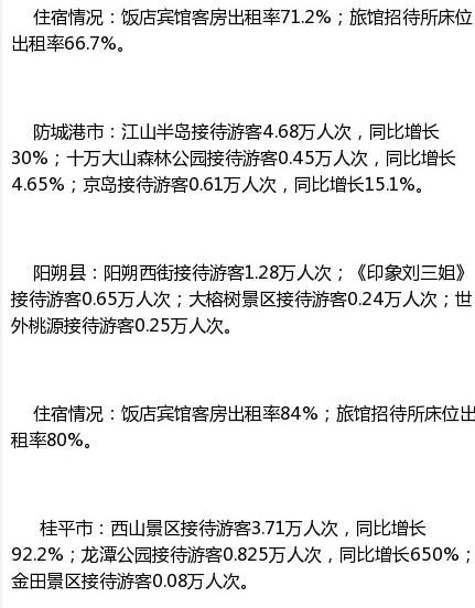 """2014年""""十一""""黄金周广西旅游信息综述(第1号) 图4 图:广西旅游发展委员会"""