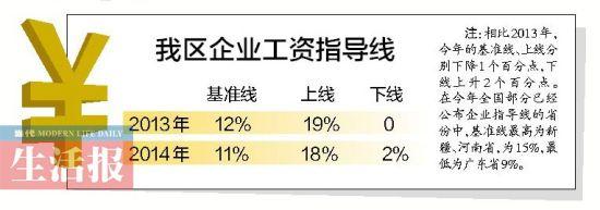 广西企业工资指导线