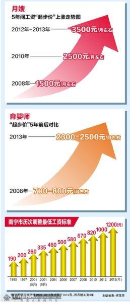 南宁最低工资标准1995-2013年才涨了1010元,而月嫂工资5年涨了2000元。
