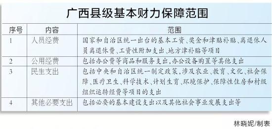广西县级基本财力保障范围