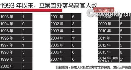1993年以来,立案查办落马高官人数
