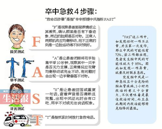 卒中急救4步骤。图片来源:当代生活报